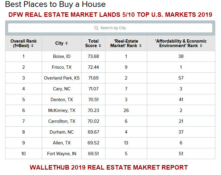 DFW REAL ESTATE MARKET REPORT 2019