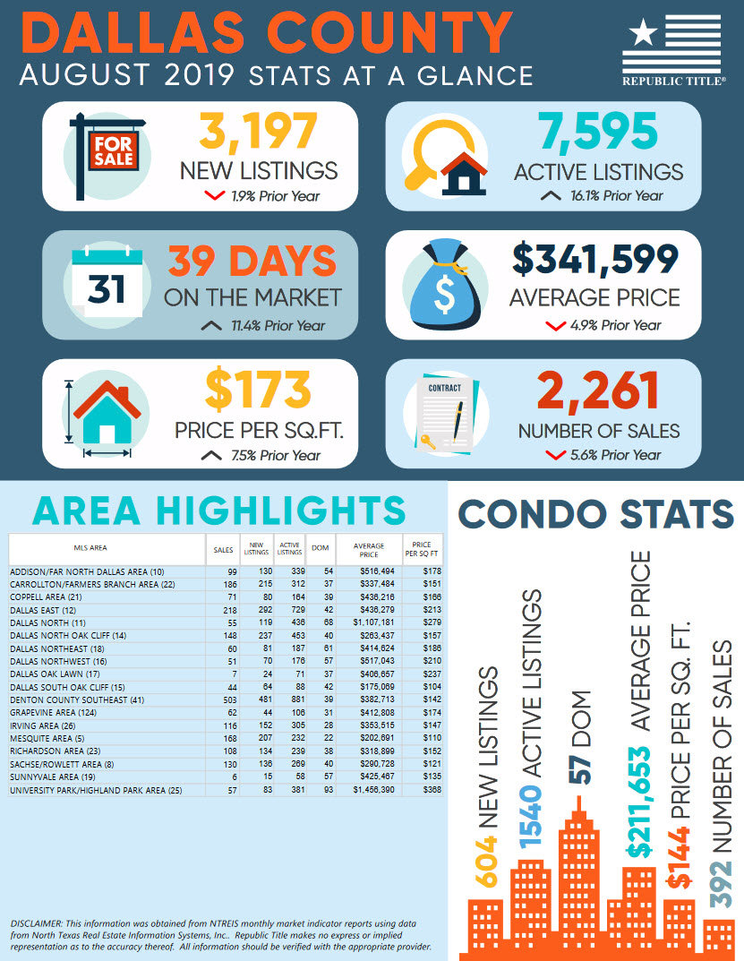 Dallas County, TX August 2019 Home & Condo Sales Stats