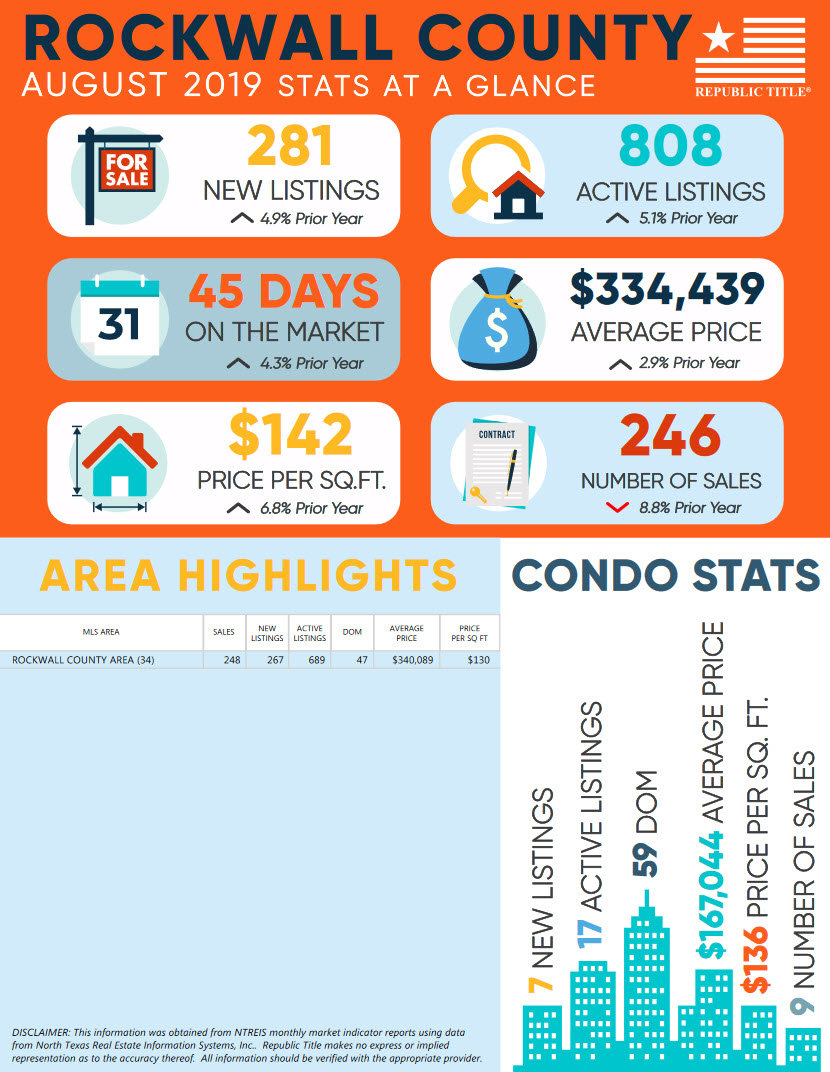 Rockwall County, TX August 2019 Home & Condo Sales Stats
