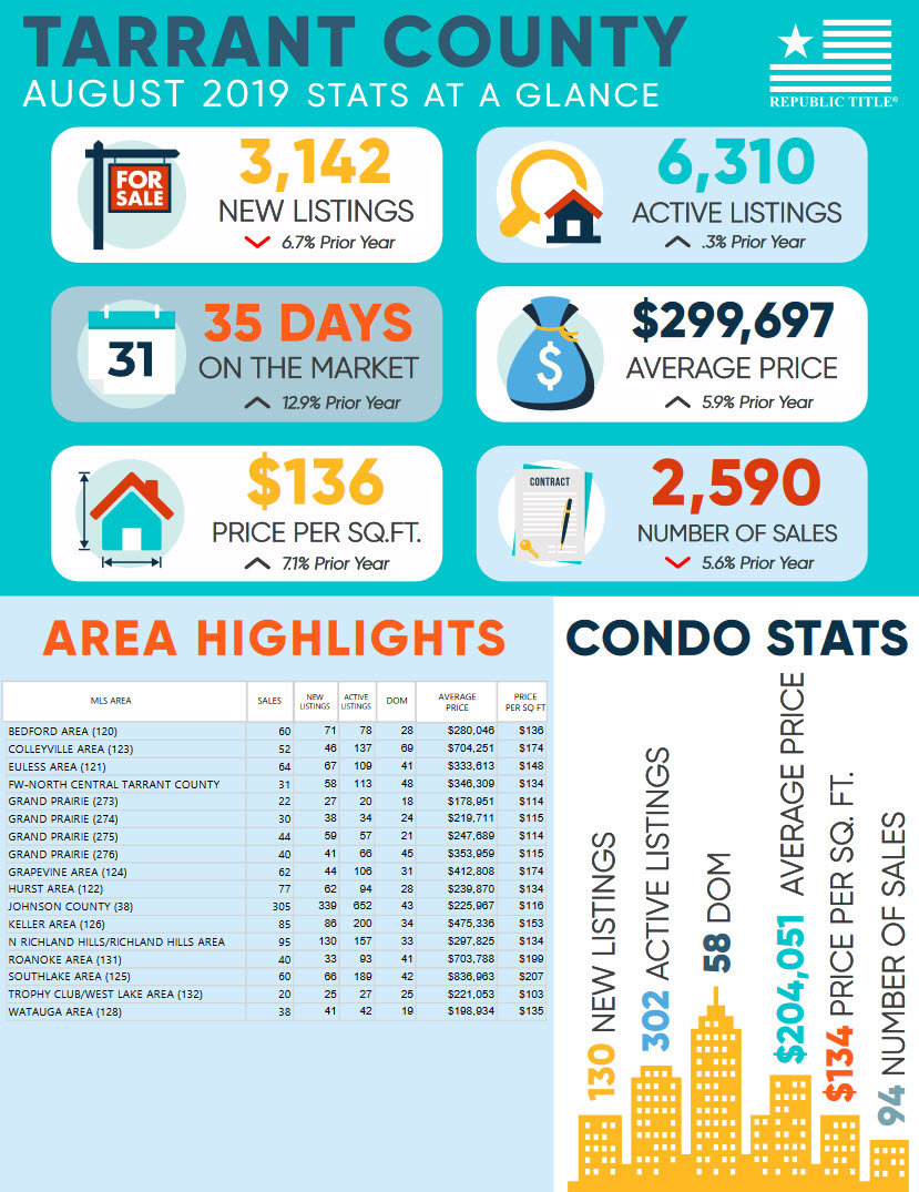 Tarrant County, TX August 2019 Home & Condo Sales Stats