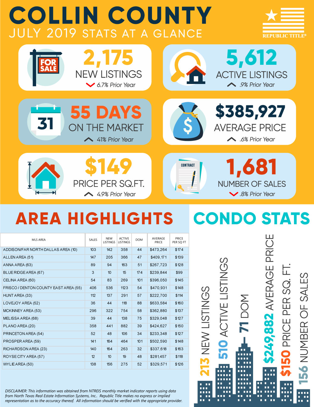 Collin County, TX Housing Market Update - July 2019 Home & Condo Stats