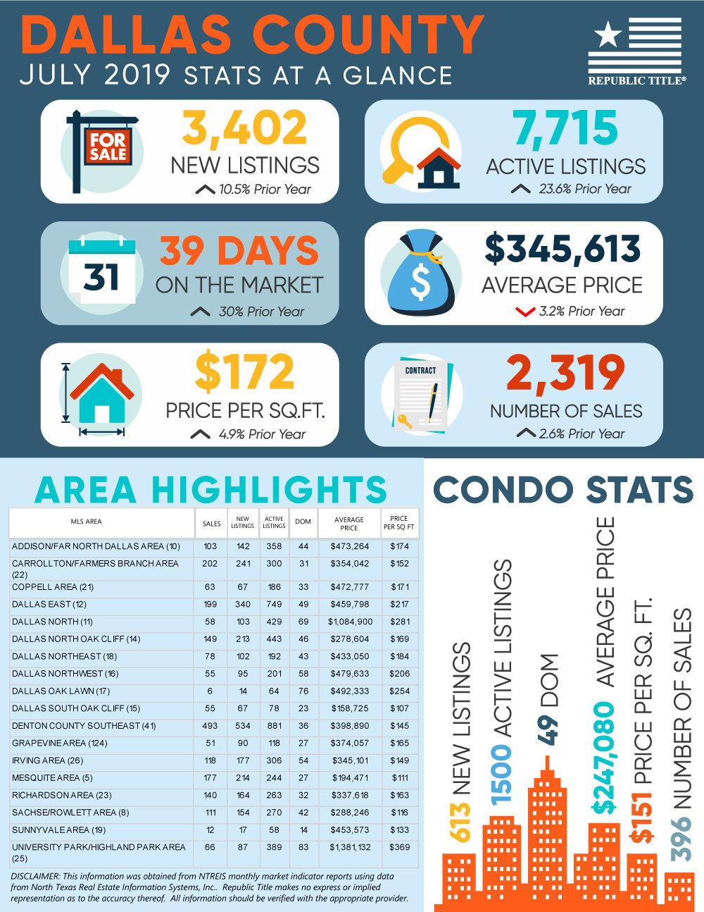 Dallas County Housing Market Update - Home and Condo Stats July 2019