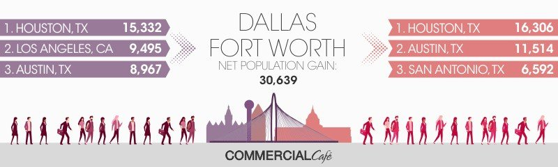 Dallas-Ft. Worth Home Relocation
