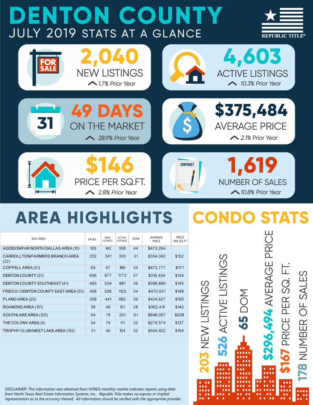 Denton County, TX Housing Market Update:  July 2019 Home & Condo Stats