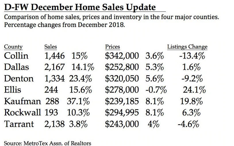 DFW North Texas December 2019 Home Sales & Inventory