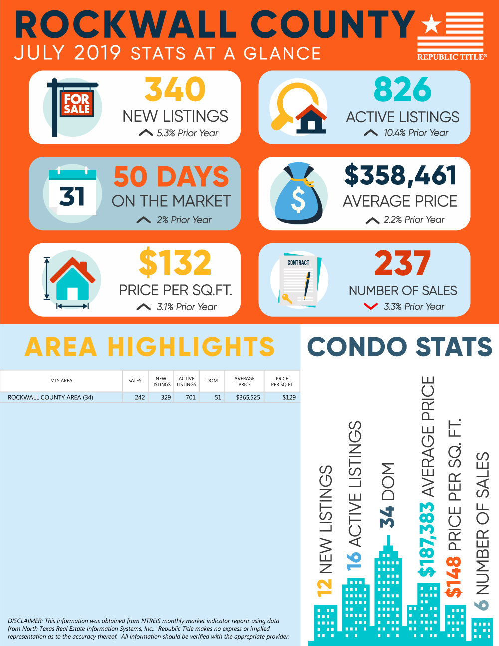 Rockwall County, TX Housing Market Update - July 2019 Home & Condo Stats