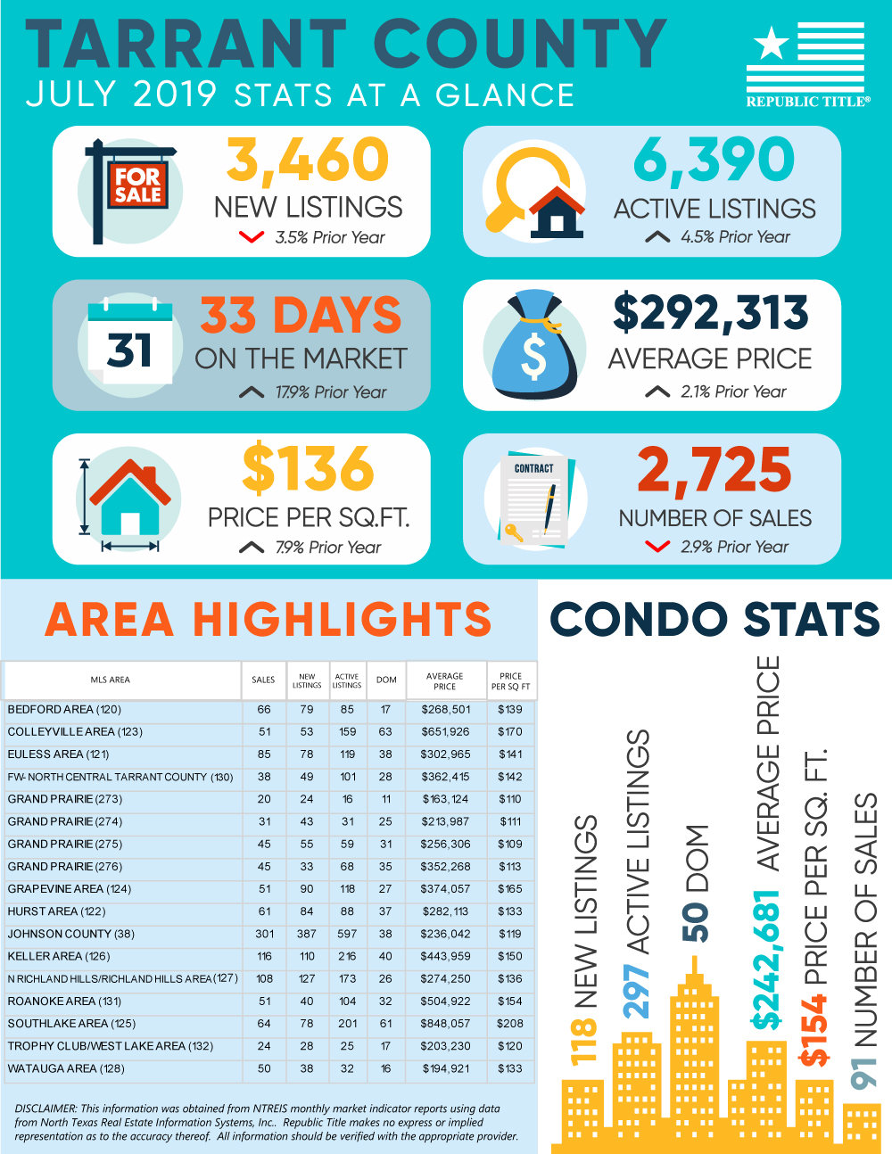 Tarrant County, TX Housing Market Update - July 2019 Home & Condo Stats